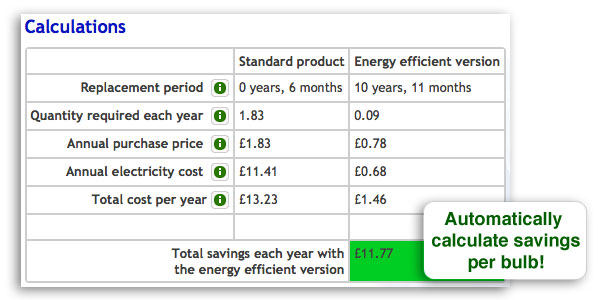 Savings calculator - how much will you save?  sc 1 st  My Green Lighting & How much will I save using low energy bulbs?   My Green Lighting