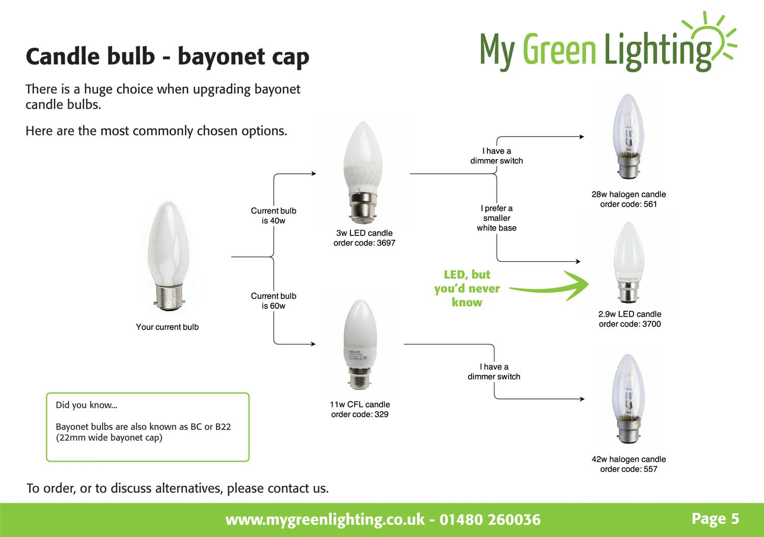 Candle bayonet bulbs from the Simple Energy Saving Guide to replacing common household bulbs