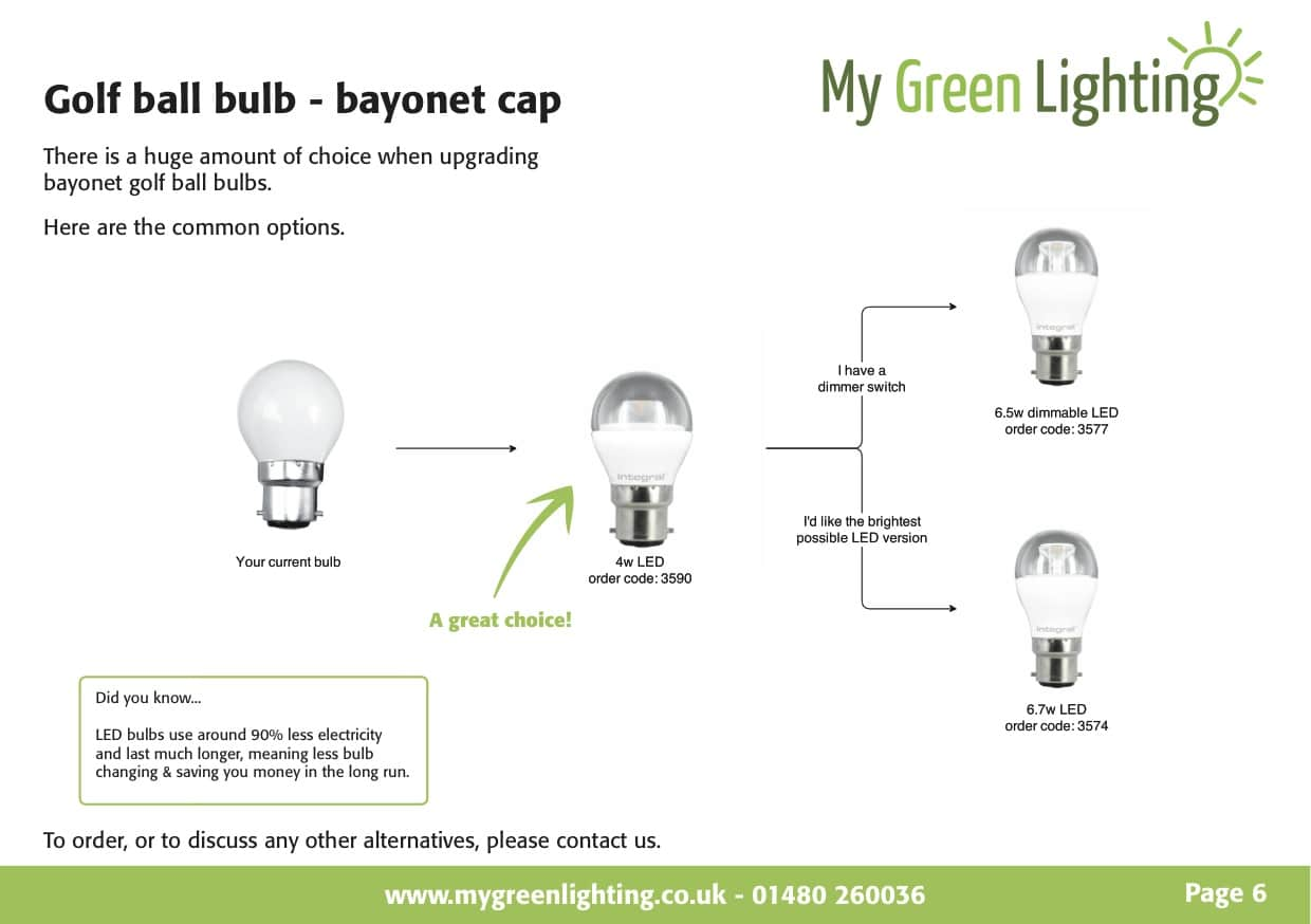 Bayonet golf ball bulbs from the Simple Energy Saving Guide to replacing common household bulbs